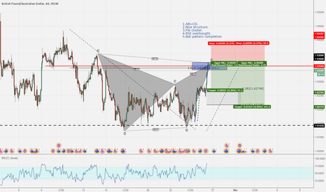 GBPAUD: GBPAUD - great short opportunity