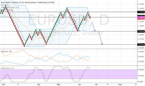 EURUSD: Sell eurusd in renko chart