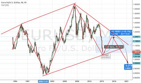 EURUSD: EURUSD FOR LONG TERM