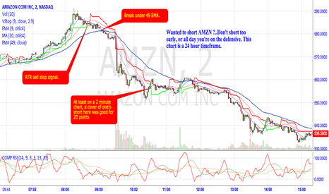 AMZN: Short momo stocks only after the ATR stop signal.