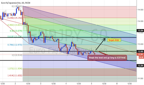 EURJPY: Fibo 618 Go Long Position to EURJPY