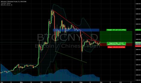 BTCCNY: BITCOIN breakout in the Daily chart!