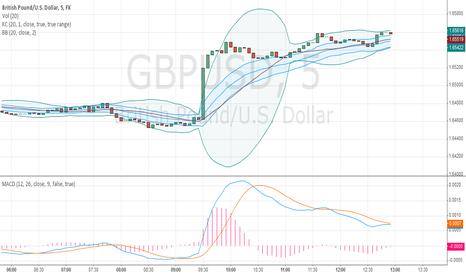 GBPUSD: Amazing Squeeze Indicator
