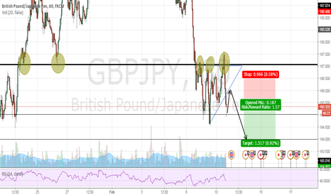 GBPJPY: GBP JPY short opportunity