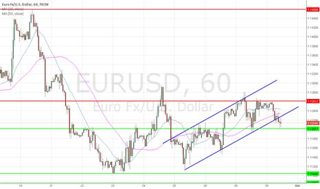 EURUSD: Short below 1.12 TP 1.11