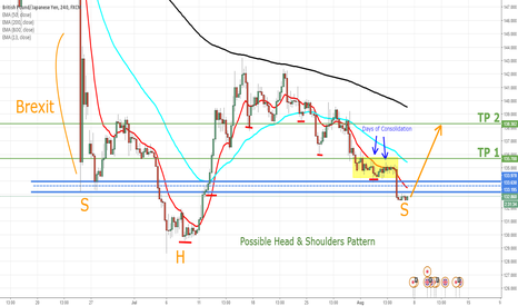 GBPJPY: GBP/JPY - LONG (Updated) Possible Head & Shoulders