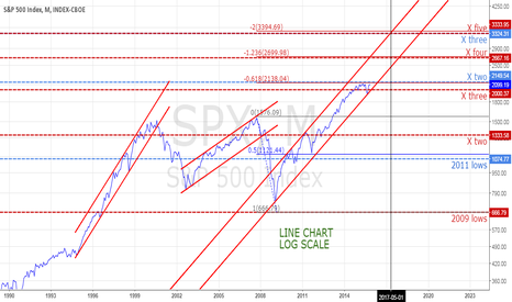 SPX: SPX LOG SCALE CHANNEL