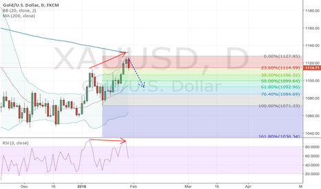 XAUUSD: Bearish RSI(3) divirgence on Gold Daily