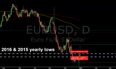 EURUSD: EURUSD @ daily @ will yearly lows 2016 & 2015 holds while 2017 ?