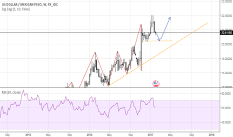USDMXN: USDMXN Long opportunity ahead
