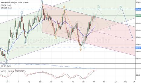 NZDUSD: NZD/USD: Medium term analysis