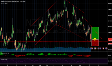 NZDCAD: Possible longterm buy opportunity