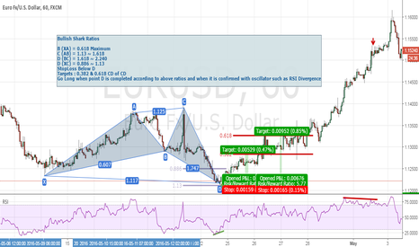 EURUSD: Harmonic Trading Tutorial - Bullish Shark - EURUSD