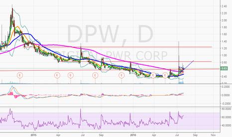 DPW: $DPW