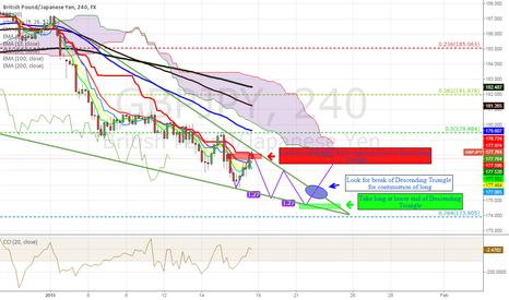 GBPJPY: Possible Three Drives Forming
