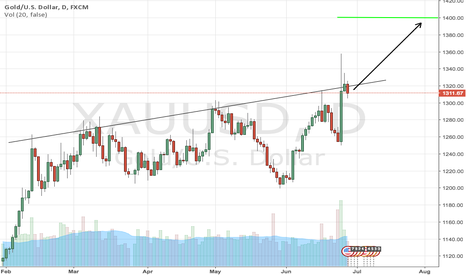XAUUSD: Gold: buy the overshot pullback