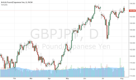 GBPJPY: GBPJPY: Turns Lower On Price Failure