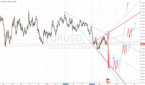 EURUSD: EUR-USD after 1:1 Watching Tomorrow