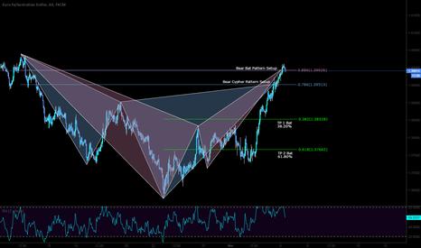EURAUD: SHORT on the bearish pattern setups