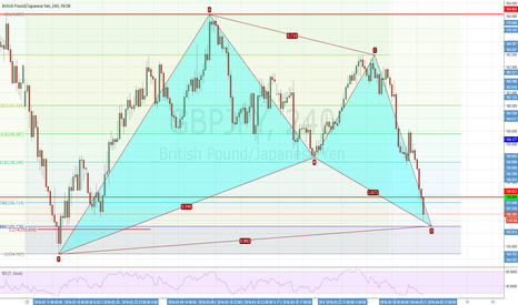 GBPJPY: Bullish Bat pattern