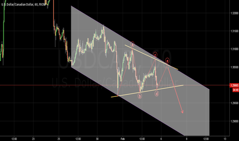 USDCAD: Contractive Triangle ?