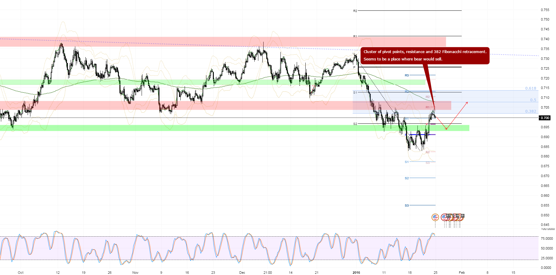 AUDUSD might be attractive for bears