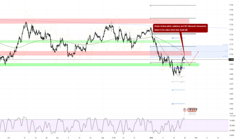 AUDUSD: AUDUSD might be attractive for bears