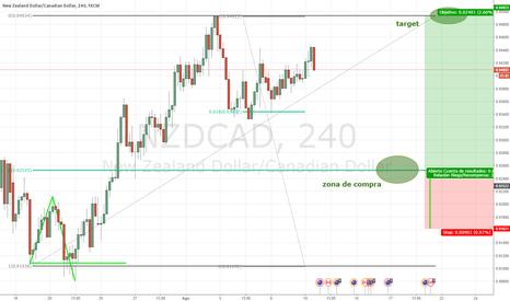 NZDCAD: NZD/CAD OPORTUNIDAD DE COMPRA