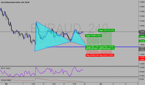 EURAUD: Gartley setup on Eur/Aud