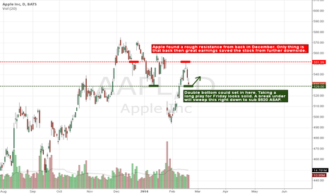 AAPL: Temporary Bottom for Apple