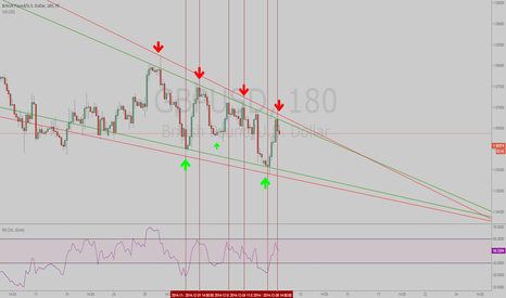 GBPUSD: Nice Channel on GBPUSD