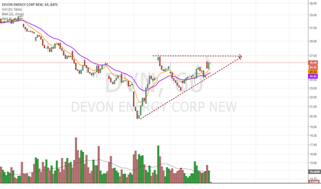 DVN: Ascending Triangle In A Down Trend