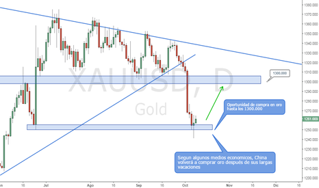 XAUUSD: Compremos Oro (Según Análisis Técnico y Fundamental)