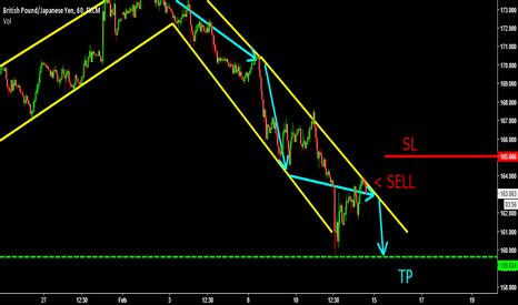 GBPJPY: LOW RISK SELL NICE REWARD !! POUND JPY ! BEARISH !!! SELL