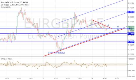 EURGBP: eur-gbp