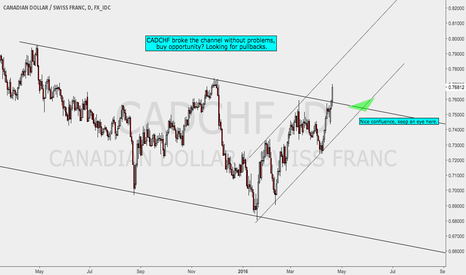 CADCHF: CADCHF Channel Breakout