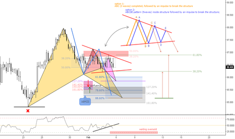CADJPY: (4h) Structure for Bears Advanced Patterns for Bulls
