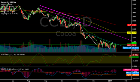 CC1!: CC1! @ daily @ nearest (of 32 commodities) to it`s alltime lows