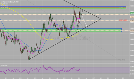 EURAUD: EURAUD possible short  rejection at weekly trendline