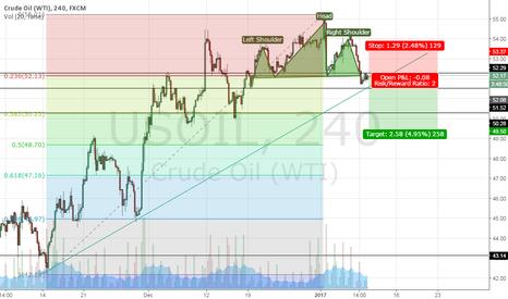 USOIL: USOIL - H&S short term