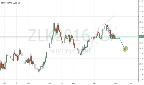 ZLK2016: Beanoil short play opportunity