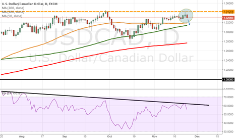USDCAD: USD/CAD setting up for move lower