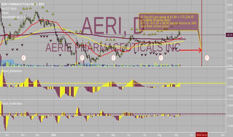 AERI: ***PREMIUM INCOME***