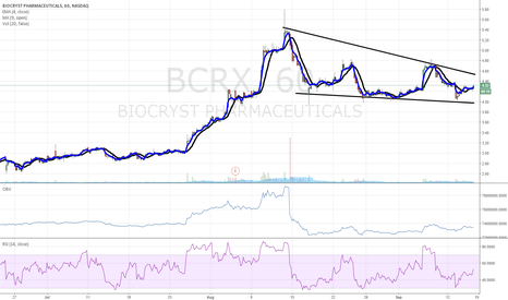 BCRX: $BCRX accumulate