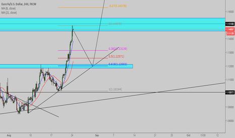 EURUSD: EUR/USD retest 1.12 and go higher