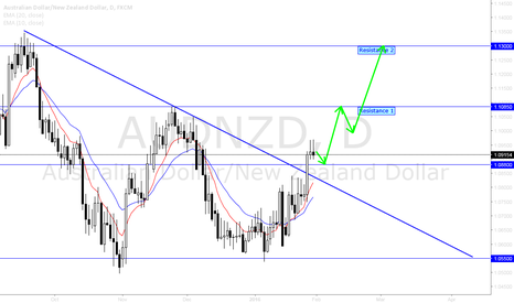 AUDNZD: AUDNZD breaks 1.0880 Handle - Bullish Bias Confirmed.