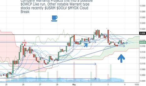 ETBI: $ETBI Bounces Off Ultimate support following Cloud .10+ MT
