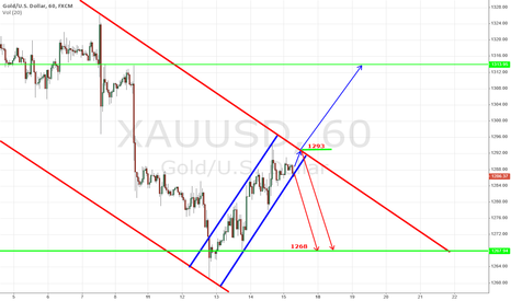 XAUUSD: ONS : UP to 1293 and 1313 OR TRIP to 1268