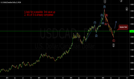 USDCAD: USD CAD -decision point to unfold
