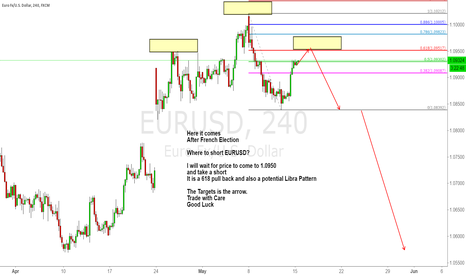 EURUSD: Where to short EURUSD after French Election?